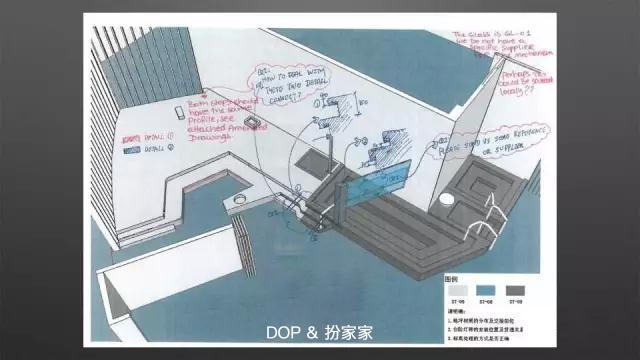 dop培训